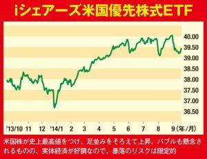 iシェアーズ米国優先株式ETF