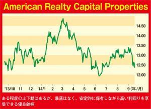 American Realty Capital Properties