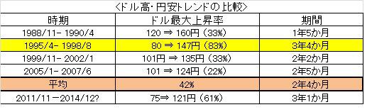 ドル高・円安トレンドの比較