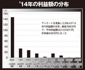'14年の利益額の分布