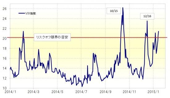 株安、円高
