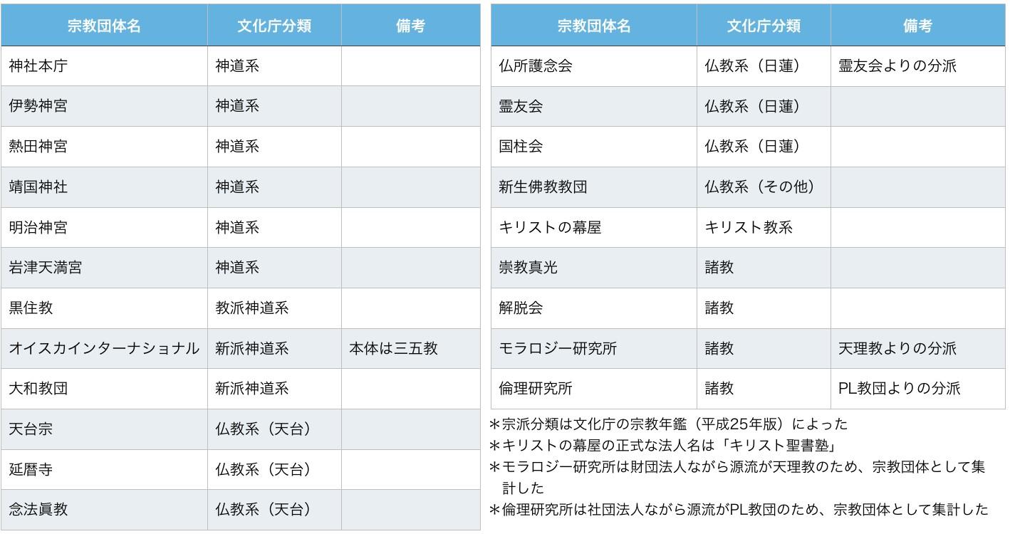 表 2 日本会議への参加および日本会議内での活動が確認されている宗教団体一覧