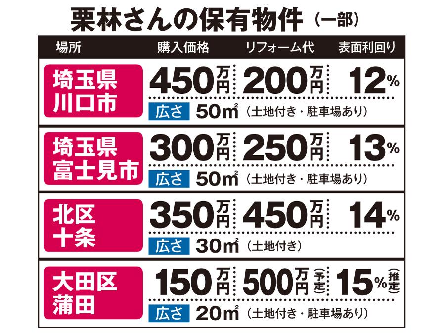 元ニートがボロ物件を買って、年間家賃収入1000万円を達成