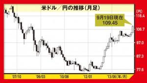 米ドル/円の推移