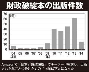 財政破綻本の出版件数