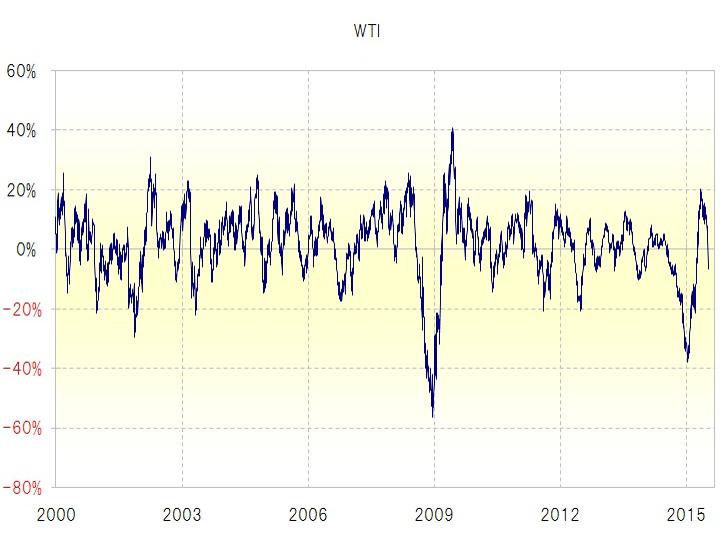 WTIの90日移動平均線からの乖離率