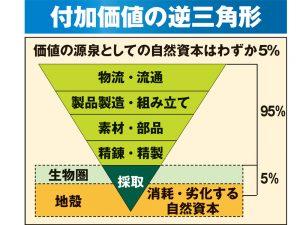 付加価値の逆三角形