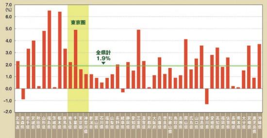 都道府県別実質経済成長率