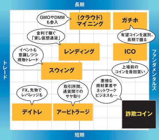 スタイル別・仮想通貨投資の分布図