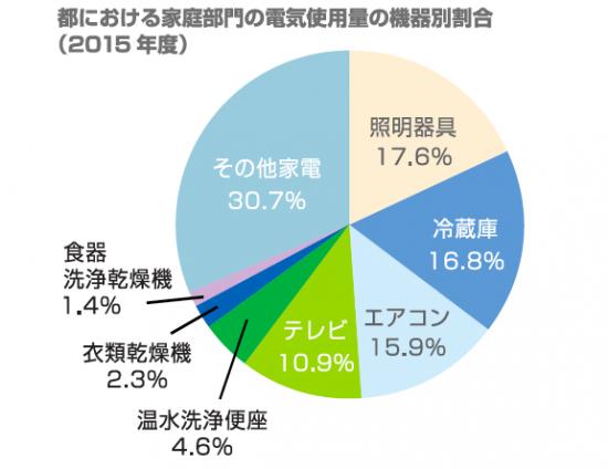 東京都における家庭部門の電気使用量の機種別割合(2015年度速報値)