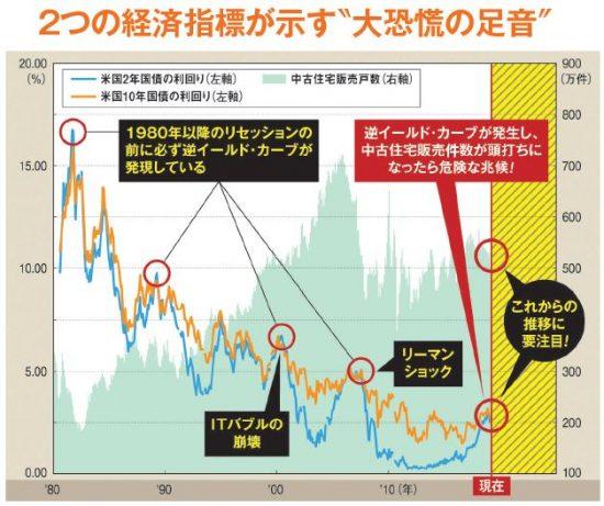 """2つの経済指標が示す""""大恐慌の足音"""""""