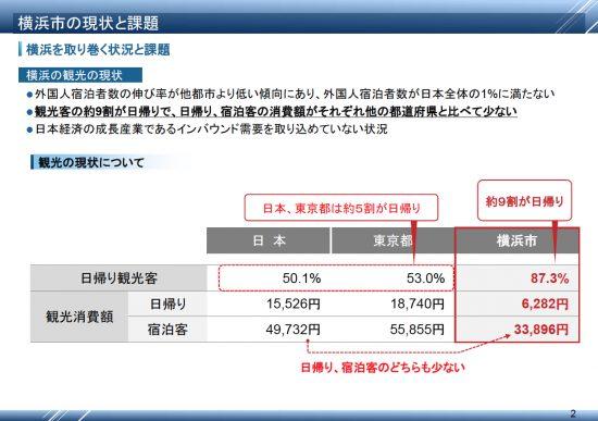 画像1 記者会見資料 横浜市の現状と課題