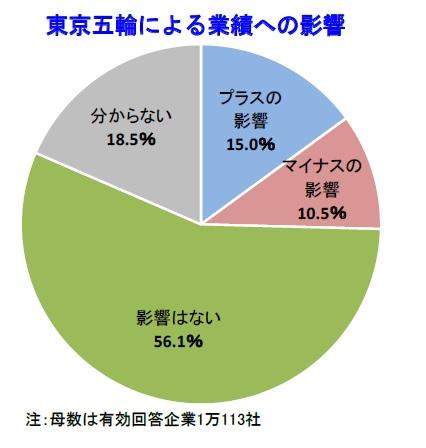 東京五輪の業績への影響