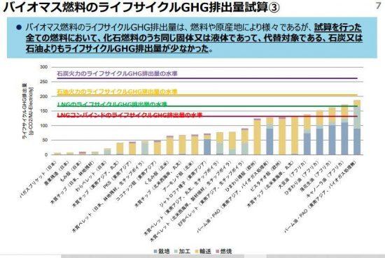 各国のバイオマス燃料のGHG(揺りかごから墓場までの二酸化炭素排出量)。資源エネルギー庁資料より