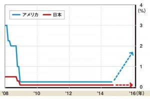 日米金利差拡大