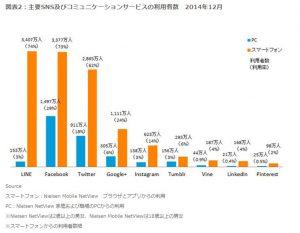 Instagramの利用者増が顕著だ