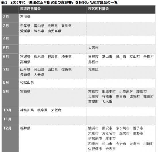 義文「地方における日本会議の策動、その動向」および各自治体のWEBより