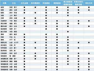 第3次安倍晋三内閣の超タカ派