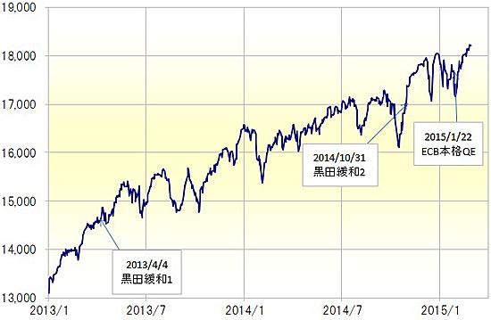 株高、円安に潜む「ECB効果」賞味期限切れリスク