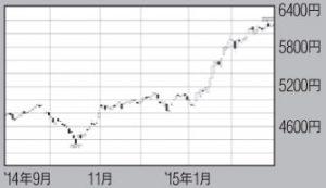 武田薬品工業