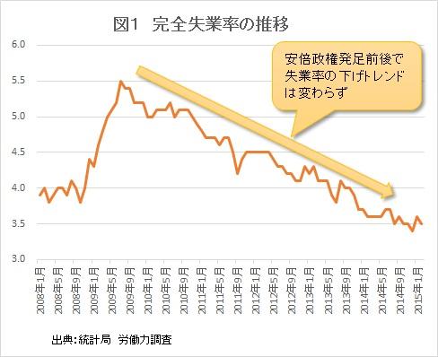 失業率推移