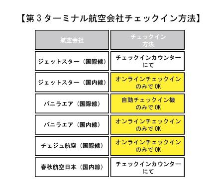 成田空港第3ターミナルチェックイン方法