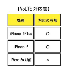 VoLTE対応表