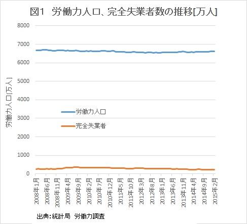 労働力人口