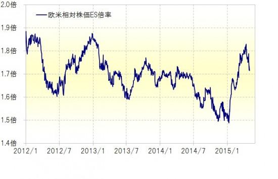 欧米相対株価ES倍率