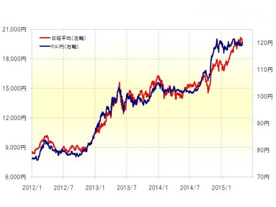 日経平均/ドル