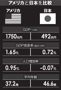 アメリカと日本を比較