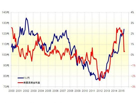 日米実質金利差が激変! ドル円は100円を示唆!?
