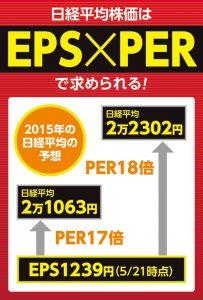 EPS×PER