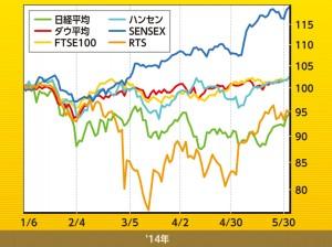 世界の株価