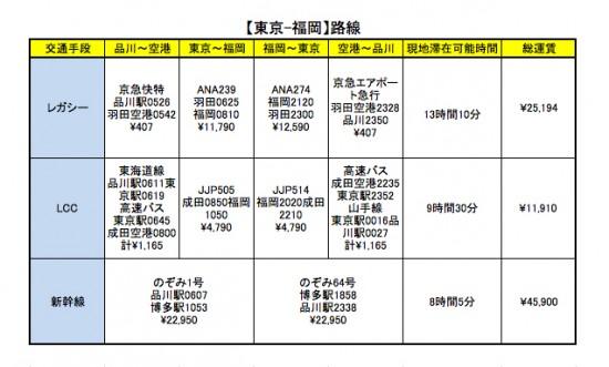 日帰り出張で最も使える交通手段は?【LCC、新幹線、レガシー ...