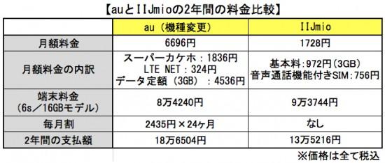 auとIIJmioの2年間の料金比較