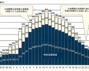 豊島区新庁舎_借入金残高の推移