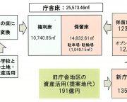 豊島区新庁舎_庁舎床取得の流れ