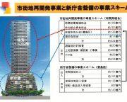 豊島区新庁舎_市街地再開発事業と新庁舎整備の事業スキーム