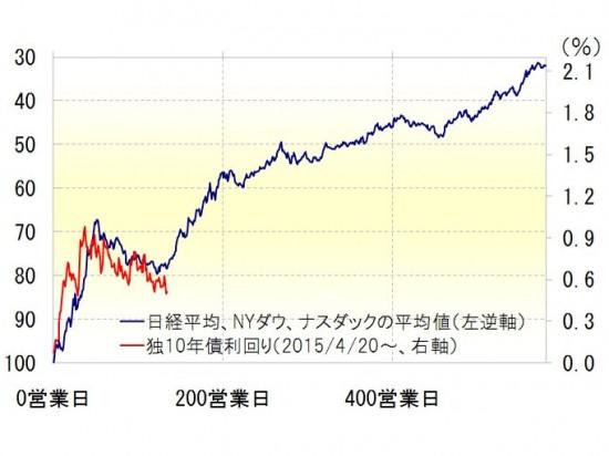 金利低下,ユーロ安,株高