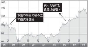 セゾン・バンガード・グローバルバランスファンドの基準価額推移