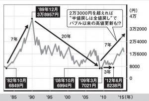 """日経平均予測は""""波動""""で読み解く"""
