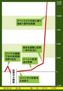 夕凪氏の資産推移