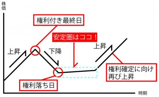 高還元株_図解
