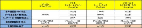 Y!mobile_合計金額