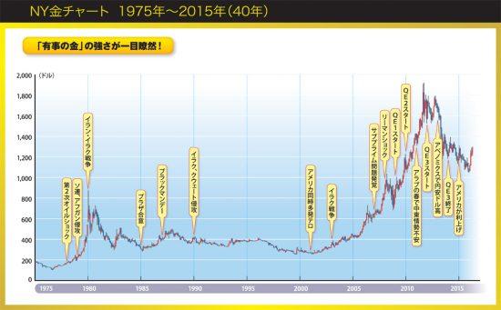 NY金チャート 1975年~2015年(40年)