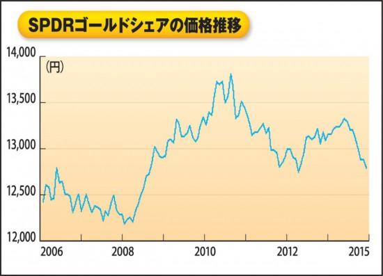 SPDRゴールドシェアの価格推移