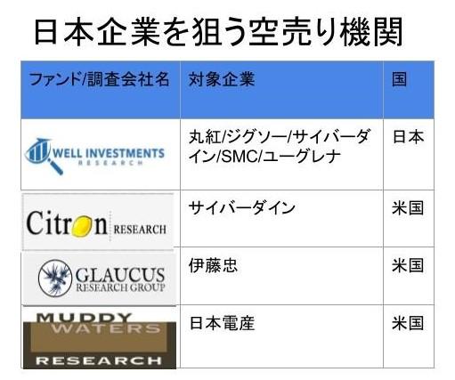 次に狙われる日本企業