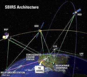 早期警戒衛星