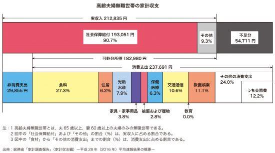 高齢夫婦無職世帯の家計収支